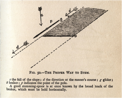 1909 - Illus. of proper way to stem and the use of the pole